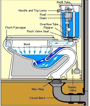 Toilet Part Identifier