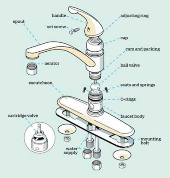 anatomy of a faucet